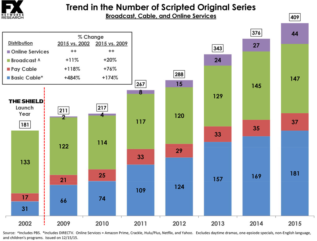 Scripted Series 2002, 2006-2015