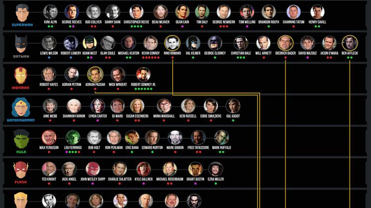 infografica supereroi