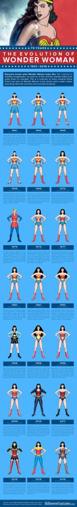 infografica wonder woman