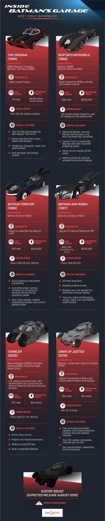 infografica batmobile