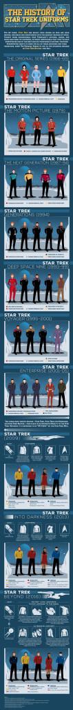 Star trek infographic divise