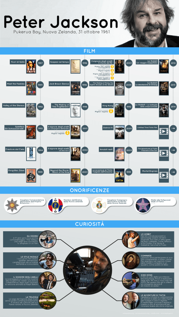 infografica-peter-jackson