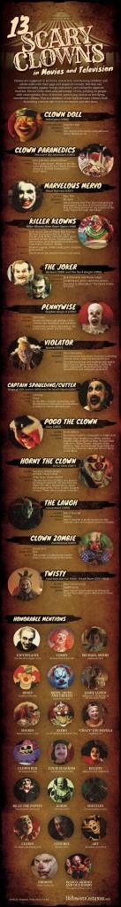 clown-infografica-cinema-tv-horror