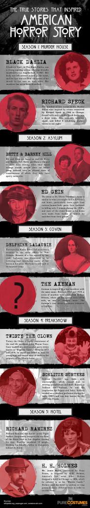 infografica-american-horror-story