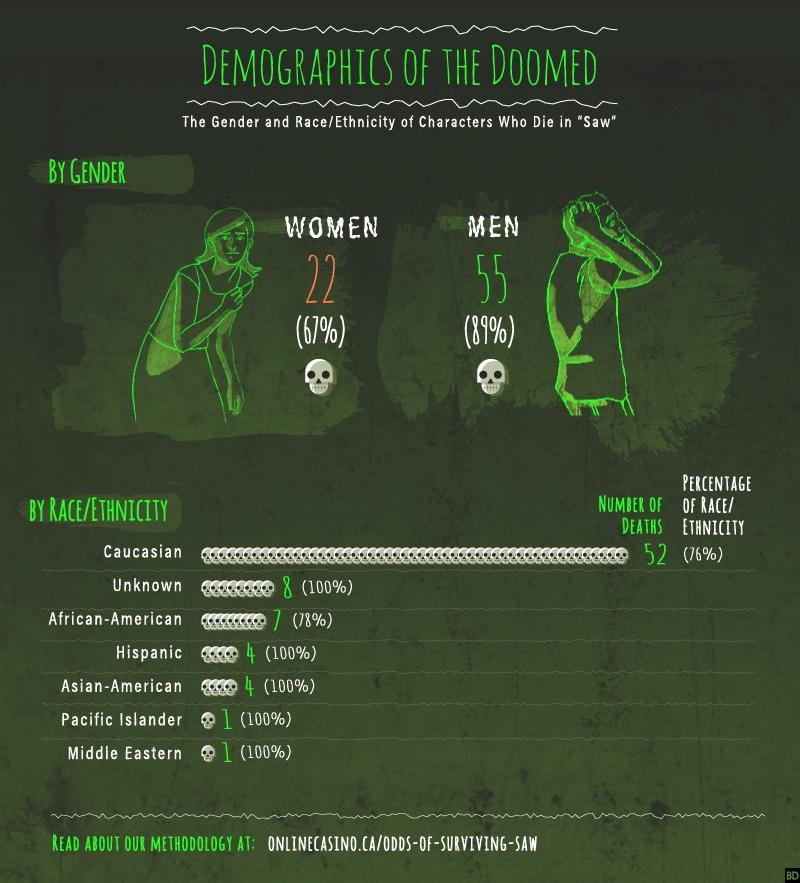 infografica Saw 1