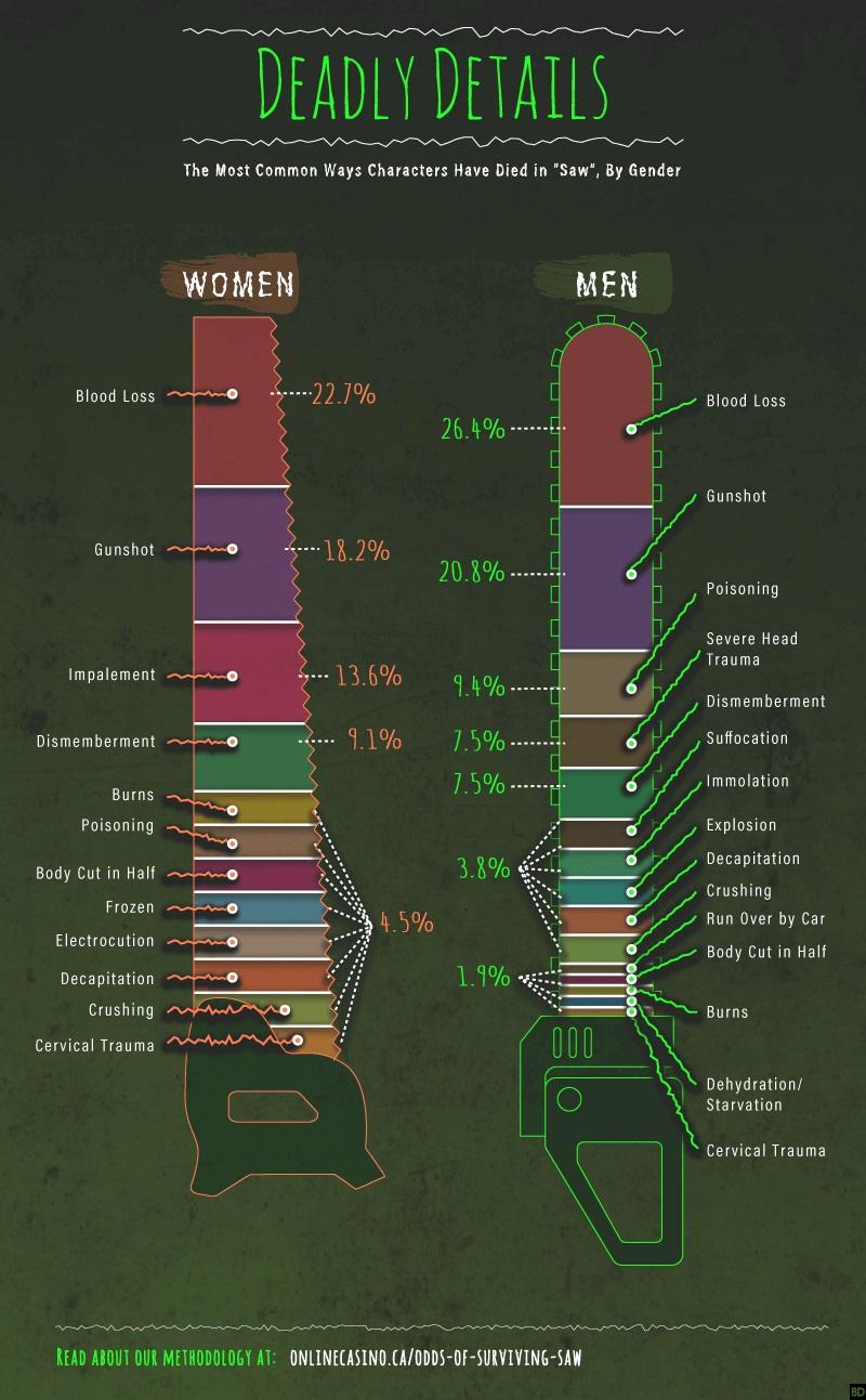 infografica Saw 2