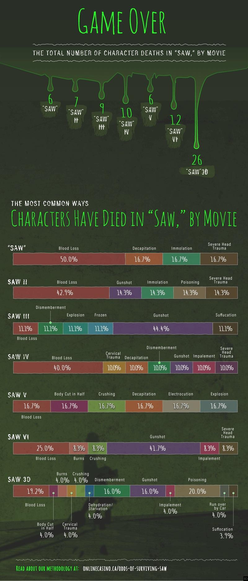 infografica Saw 3