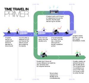 viaggi nel tempo schema primaer film 2004